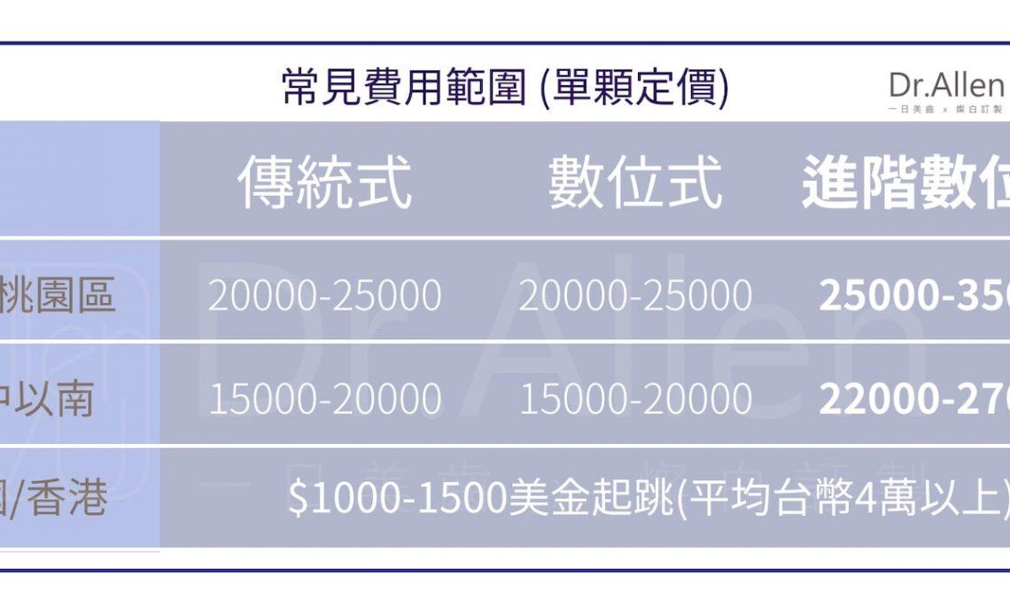合理的陶瓷貼片價格行情-台中-台北-吳國綸牙醫