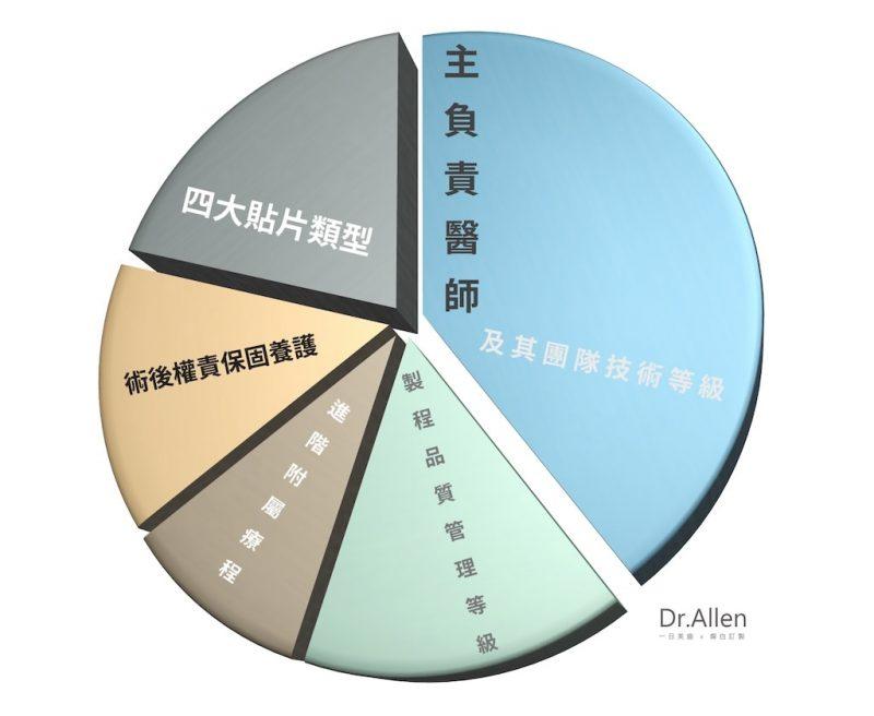陶瓷貼片價格-關鍵影響因素 圓餅圖